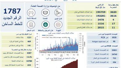 صورة 3620 إصابة بكورونا و17 وفاة في لبنان اليوم